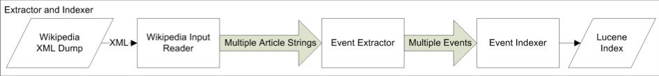 Event Extraction and Indexing